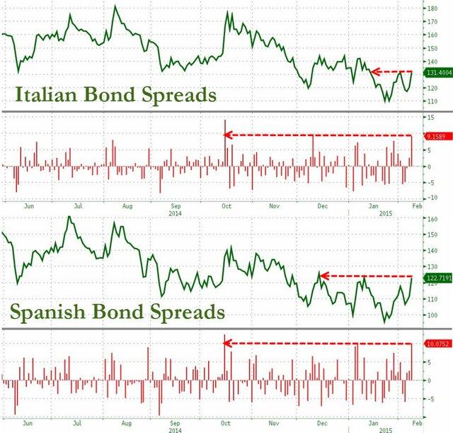 Grexit? Рынок уже поверил