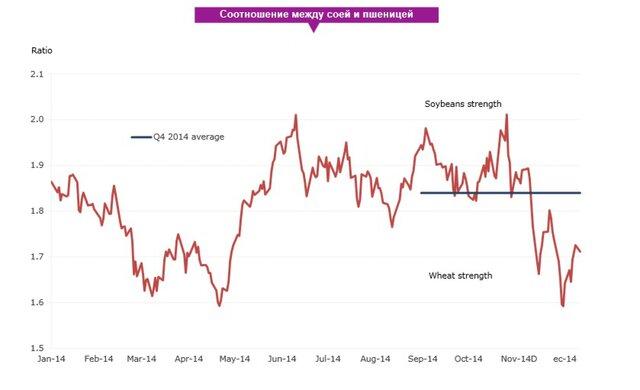 7-летний цикл роста заканчивается в 2015 году