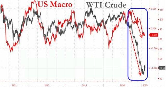 Низкие цены на нефть разрушают экономику США