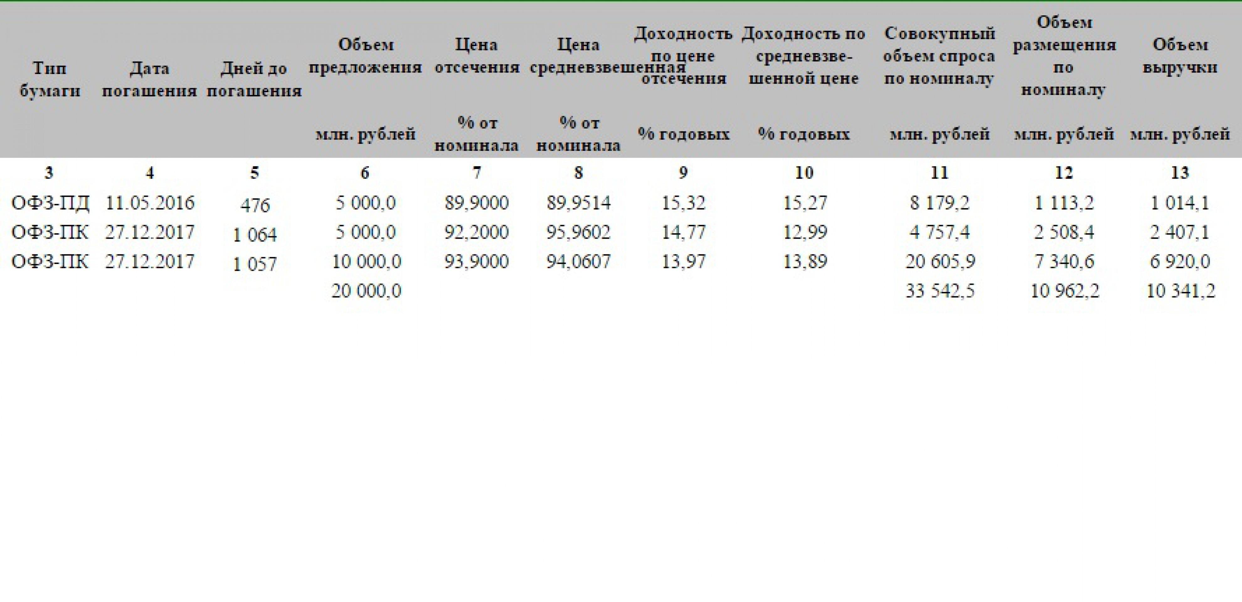 Обзор: МВФ готов выделить Украине $17 млрд