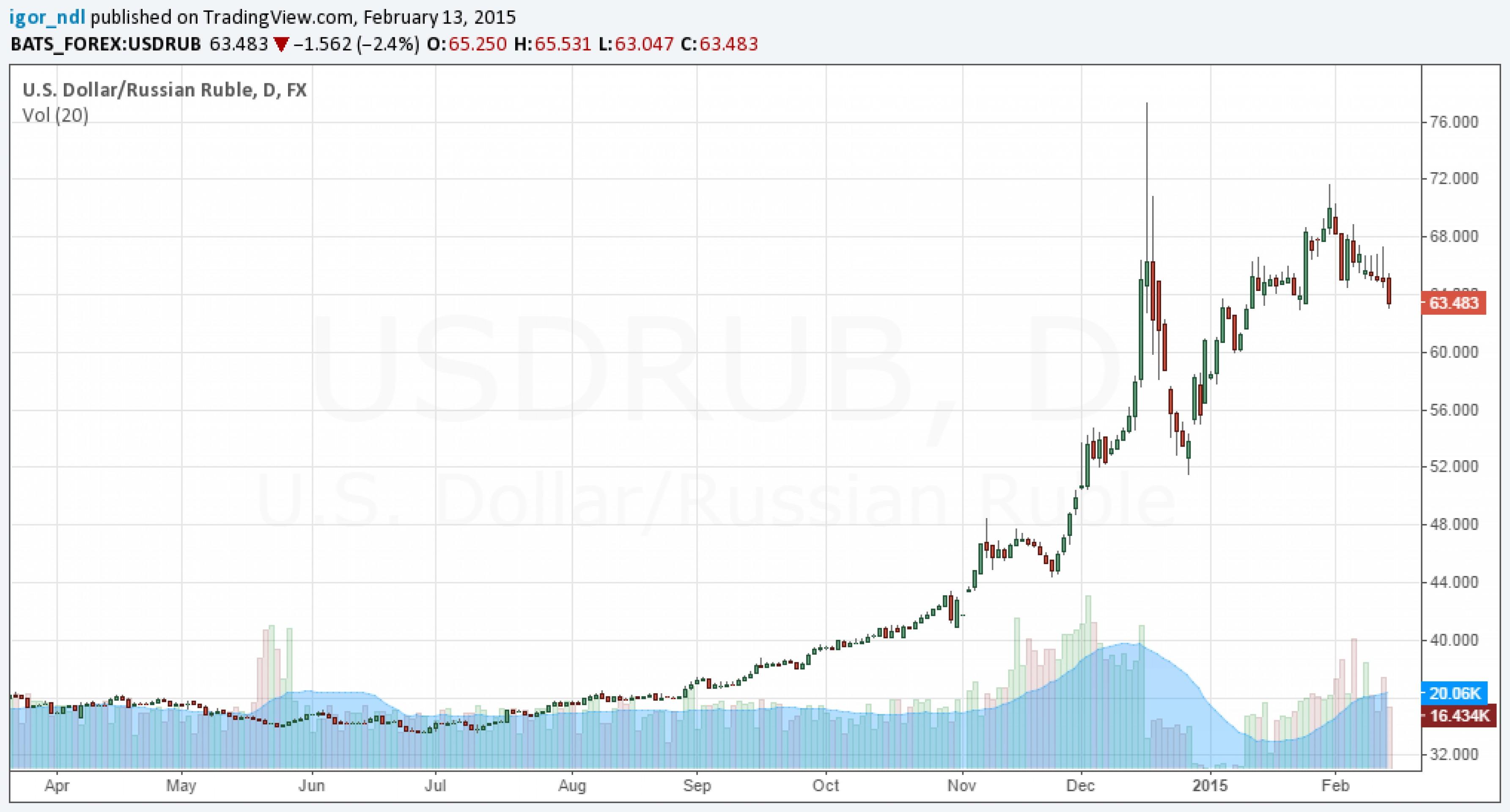 Рубль укрепился, но впереди выходные