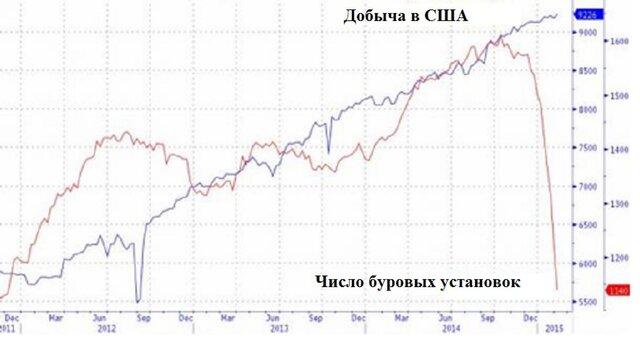 Нефтяной обрыв: новой нефти находят все меньше