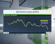 Динамика курса рубля на 13 февраля