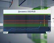 Динамика USD/RUB