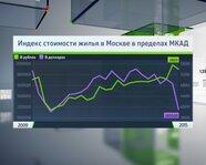 Индекс стоимости жилья в Москве в пределах МКАД