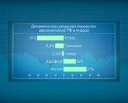 Динамика пассажирских перевозок авиакомпаний России в феврале