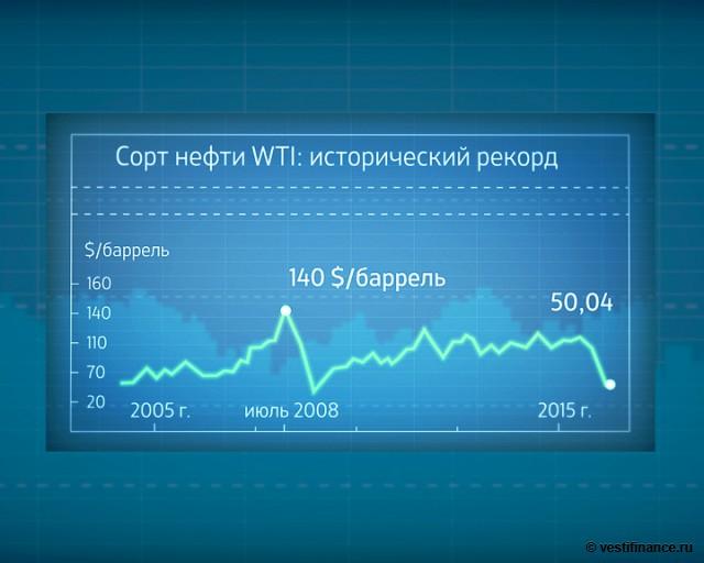 Ставка на золото лучше инвестиций в нефть