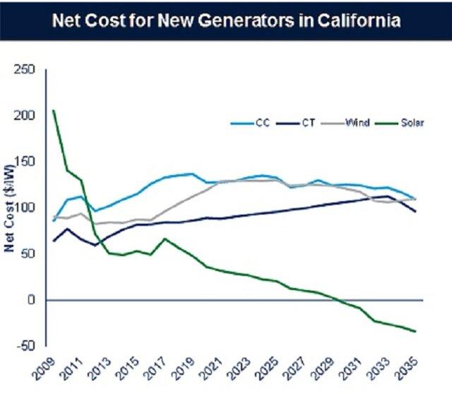 Солнечная энергетика - новый Клондайк?