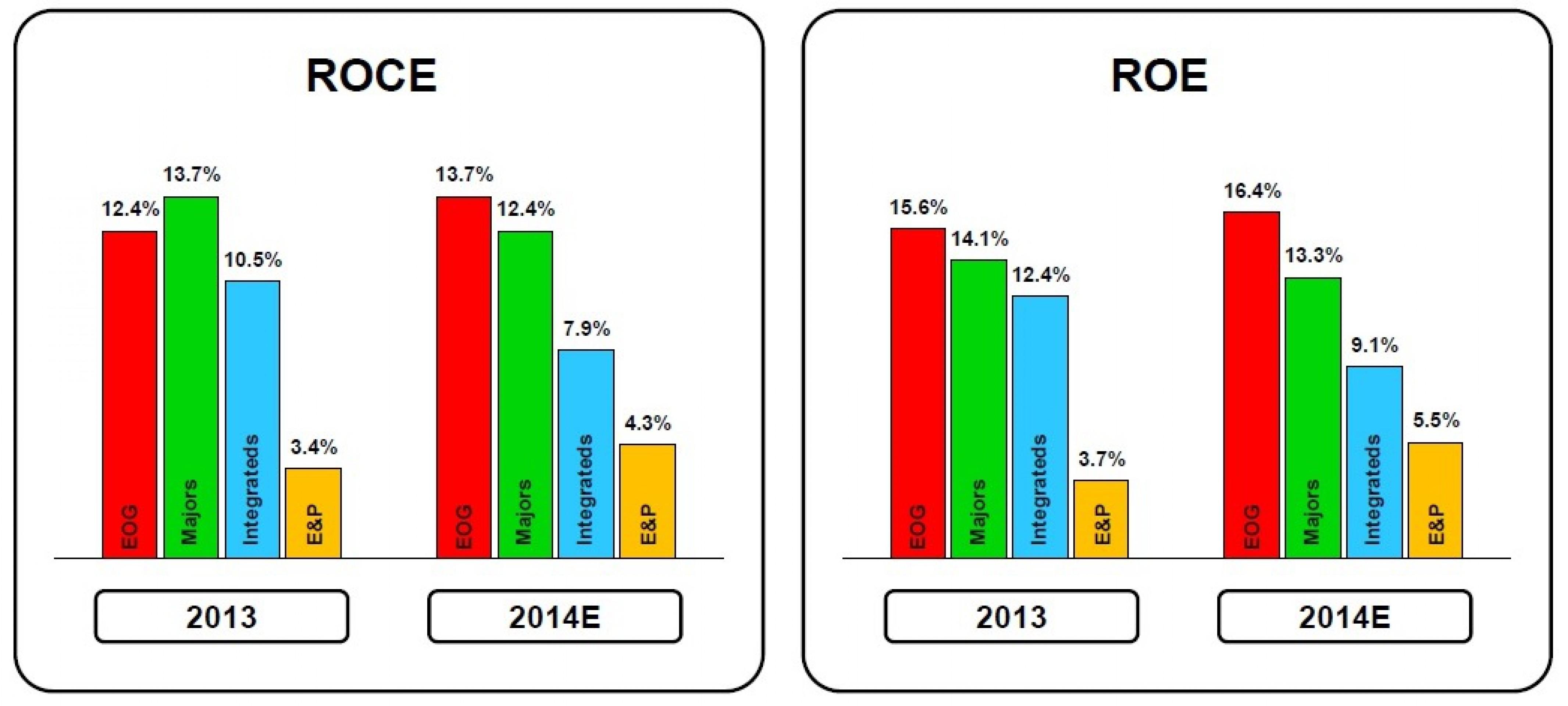 Графика: EOG Resources, данные: отчетности компаний, оценки Goldman Sachs, февраль 2015 г.
