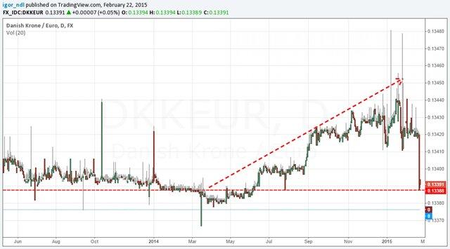 Динамика валютной пары крона/евро