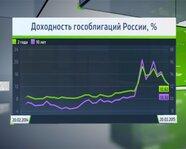 Доходности гособлигаций России, в %