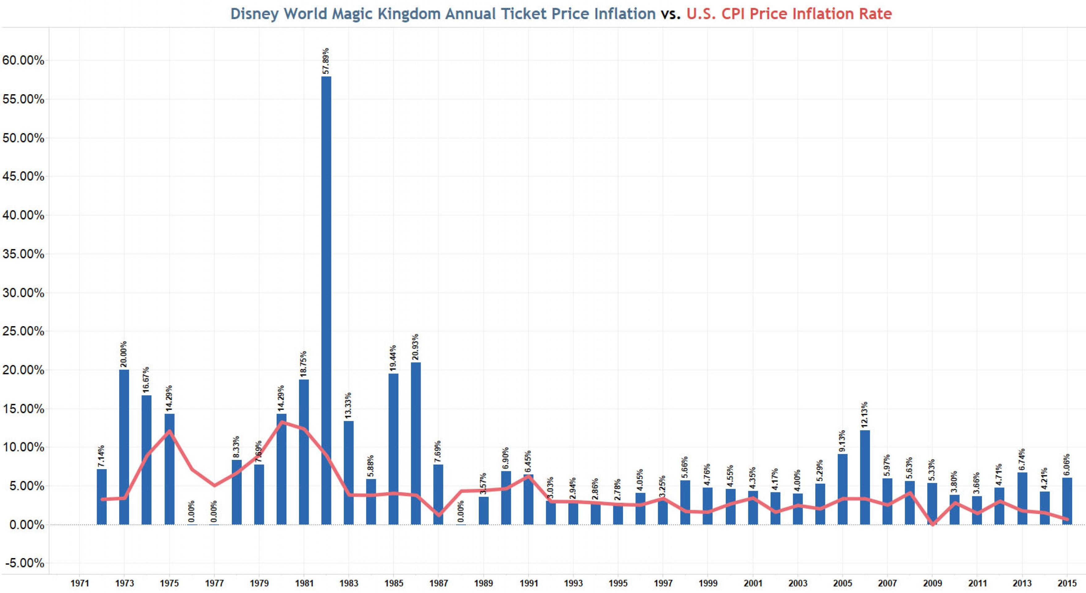 У кого правда об инфляции: у властей или Микки Мауса