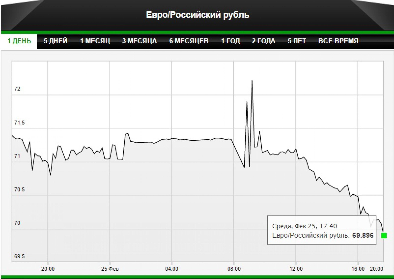Евро ушел ниже уровня 70 рублей