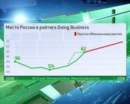 Место России в рейтинге Doing Business