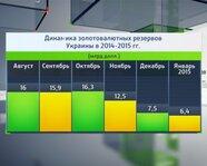 Динамика золотовалютных резервов Украины в 2014-2015 гг.
