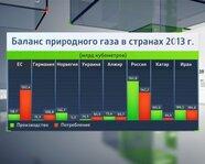 Баланс природного газа в странах в 2013 г.