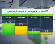 Крупнейшие поставщики газа в ЕС