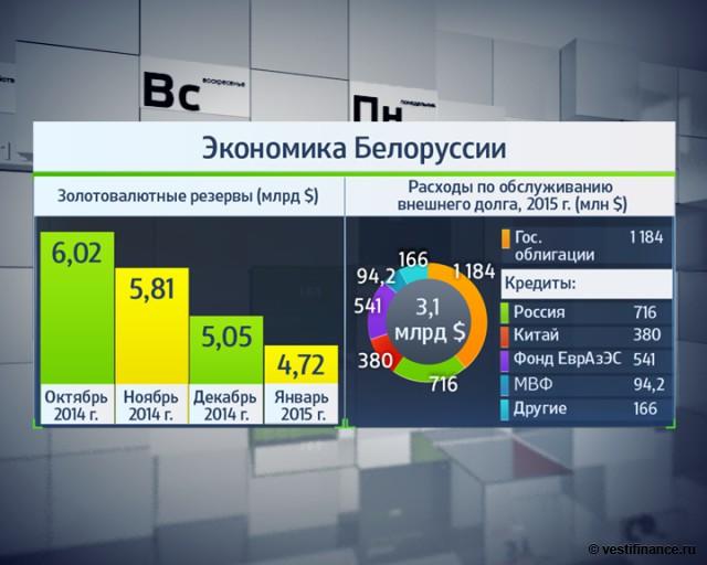 Что будет с экономикой белоруссии в 2018 году