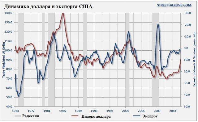 Экономику США ждут 3 неприятных сюрприза