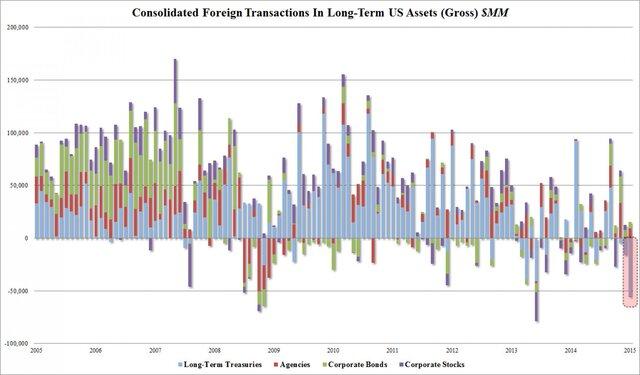 Китай более не крупнейший кредитор США