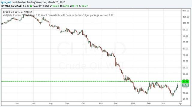 Нефть готовится к росту. Пойдет ли за ней рубль?