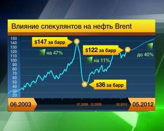 Манипуляция ценами на нефть с помощью производных финансовых инструментов