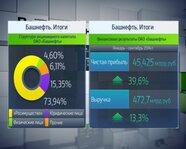 Башнефть: структура капитала и финансовые результаты