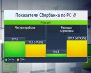 Показатели Сбербанка по РСБУ за 2014 год