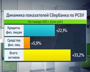 Динамика показателей Сбербанка за 2014 год по РСБУ