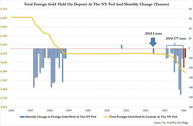 отток золота из ФРБ