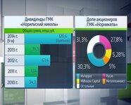 """ГМК """"Норильский никель"""": доли акционеров и дивиденды"""