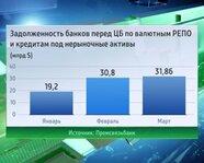 Задолженность банков перед ЦБ по валютным РЕПО и кредитам