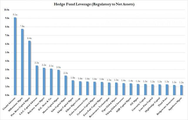 Бернанке станет старшим советником хедж-фонда Citadel Investment