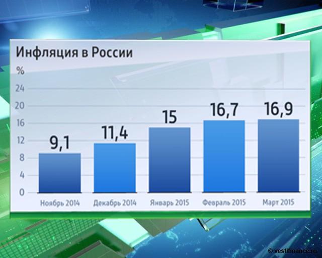 Российская статистика инфляций коротко чего именно