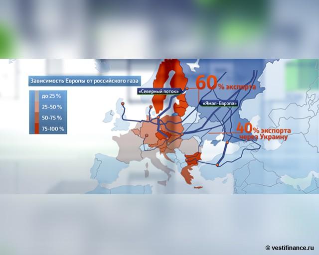 Зависимость Европы от российского газа