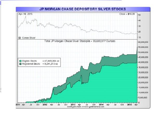 Рынок серебра. JP Morgan остается активным покупателем серебра.