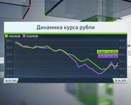 Динамика курса рубля на 25 апреля 2015 года