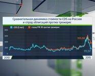 Сравнительная динамика стоимости CDS и спрэд облигаций