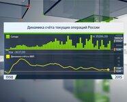 Динамика счета текущих операций в России