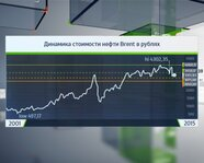 Динамика стоимости нефти Brent в рублях