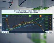 Сравнительная динамика стоимости денежной массы и ЗВР России