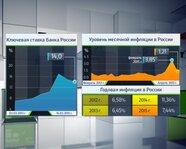 Россия: ключевая ставка ЦБ и уровень инфляции