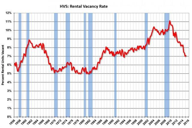 Частное домовладение в США: возврат на 25 лет назад
