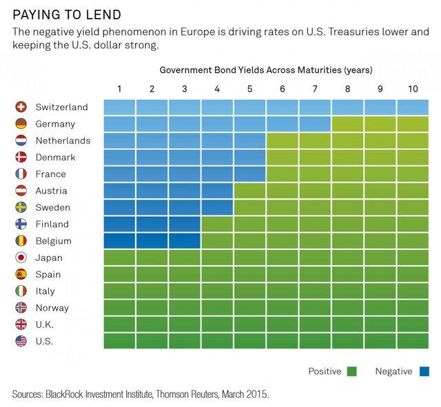 Отрицательные ставки приведут долговой рынок к краху.