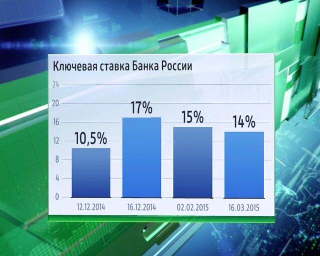 Загадочное заседание Банка России