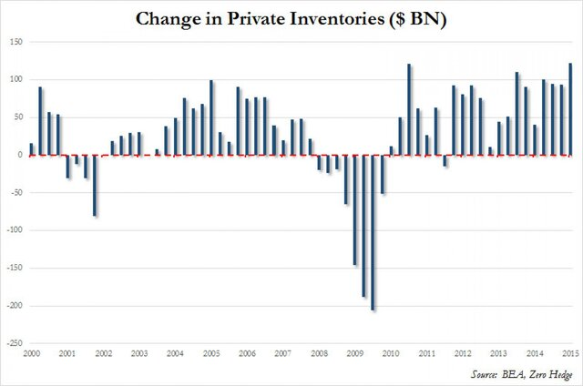 рост ВВП  США на самом деле должен был составить минус 2,5%.