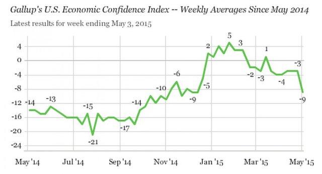 Gallup: американцы теряют уверенность в экономике США
