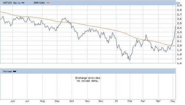 От евро-QE не осталось и следа