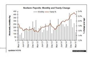 Что ждать от данных по рынку труда США?
