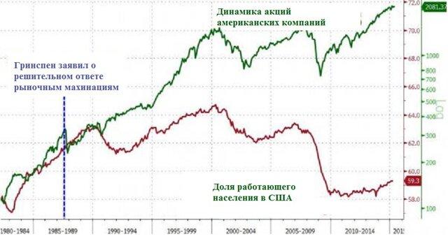 В США началась рецессия: 7 графиков